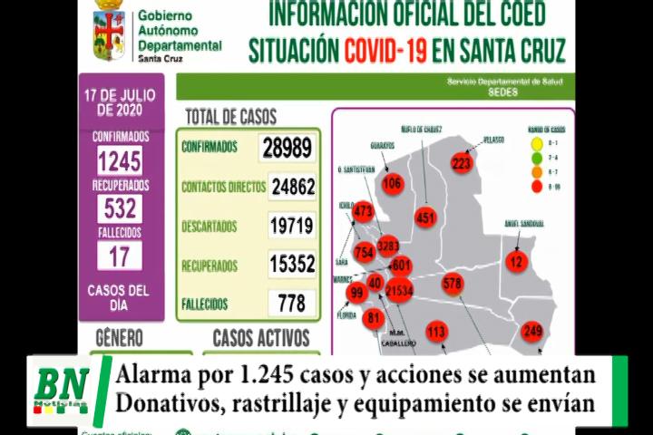 Lee más sobre el artículo Alerta coronavirus, Alarma los 1245 casos y aumentan acciones mientras se recibe donación y envían ayuda a provincias