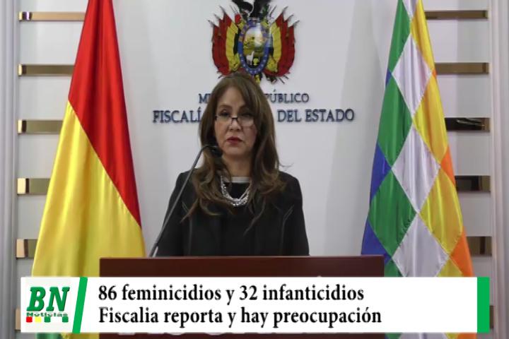 Lee más sobre el artículo Fiscalía reporta 86 feminicidios y 42 infanticidios a nivel nacional y hay preocupación