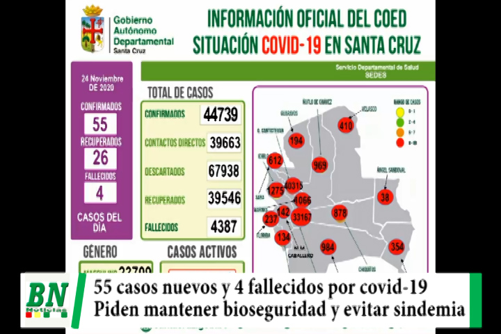Lee más sobre el artículo Alerta coronavirus, Confirman 55 casos nuevps y 4 fallecidos, piden mantener bioseguridad para evitar sindemia