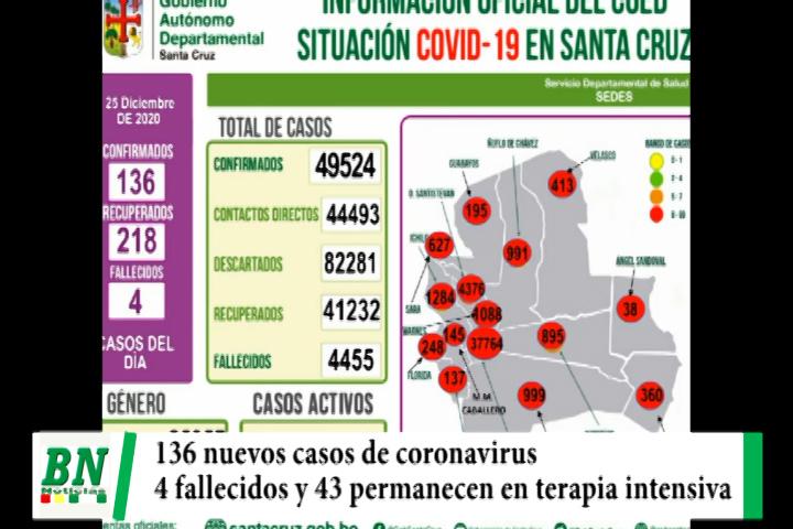 Lee más sobre el artículo Alerta coronavirus, Aumentan 136 casos mientras 4 fallecen, hay 43 personas en terapia intensiva