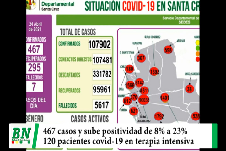 Lee más sobre el artículo Alerta coronavirus, Preocupación por elevación de casos positivos de 8% a 23%, pacientes llegan a 120 en terapia intensiva