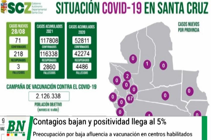 Lee más sobre el artículo Alerta coronavirus, Bajan contagios y positividad llega al 5%, disminución de vacunados y piden asistir