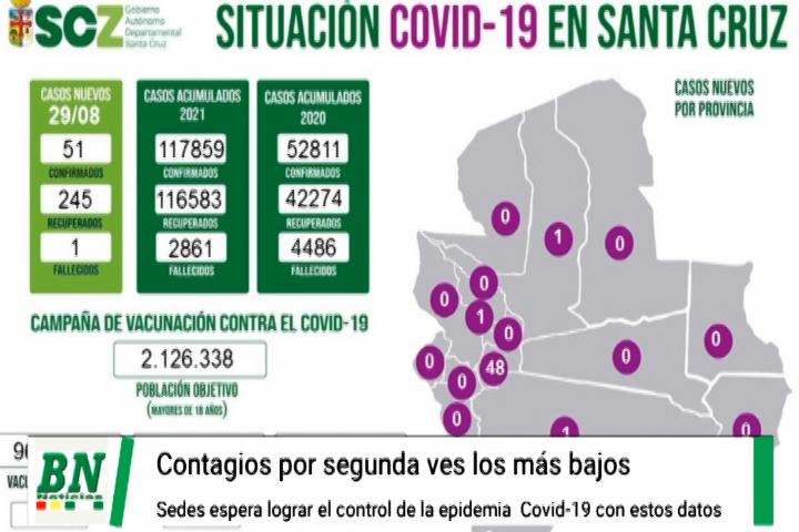 Lee más sobre el artículo Alerta coronavirus, Segunda semana de bajo número de contagios y se encamina al control de la pandemia del covid-19 en su 3ra ola