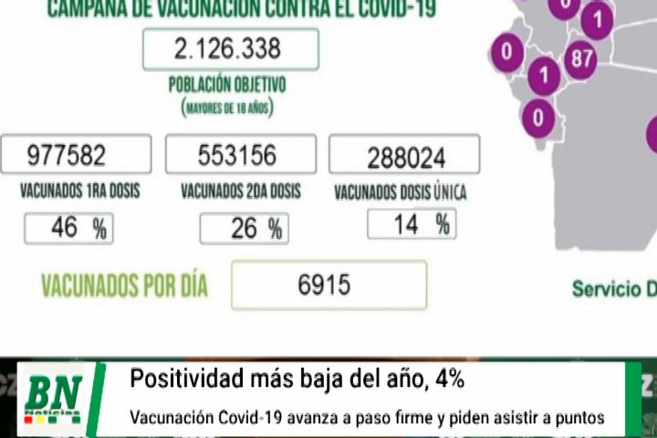 Lee más sobre el artículo Alerta coronavirus, Baja positividad de contagios al 4% y vacunación avanza y piden asistir a untos habilitados