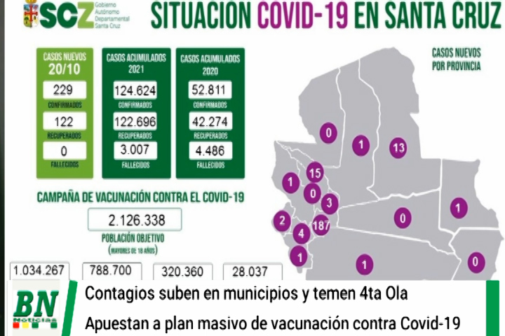 Lee más sobre el artículo Alerta coronavirus, 18 municipios aglutinan 229 contagios y apuestan a la vacunación masiva ante 4ta ola