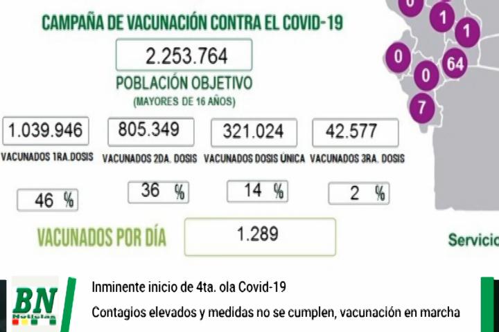 Lee más sobre el artículo Alerta coronavirus, Sedes cree que se inició 4ta ola por constante contagios, piden cumplir bioseguridad y vacunarse