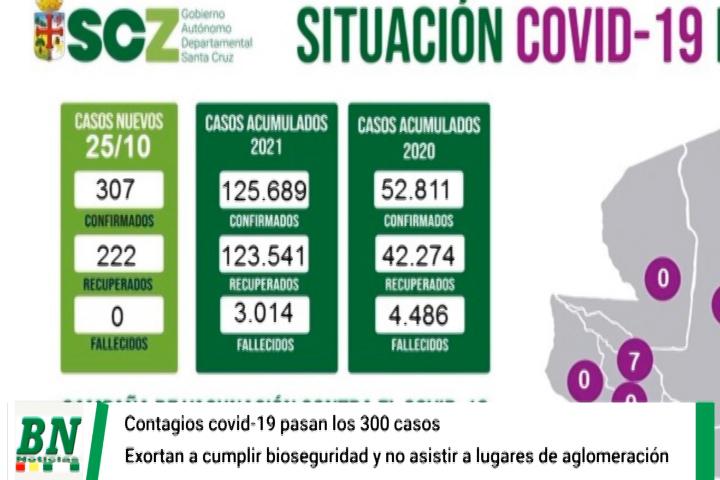 Lee más sobre el artículo Alerta coronavirus, Contagios superan los 300 casos y llaman a vacunarse, ven llegada de 4ta ola y exhortan a cumplir bioseguridad