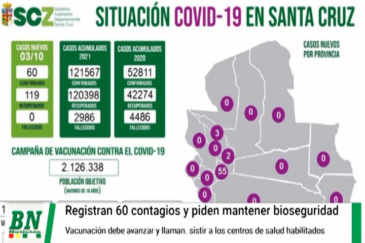 Lee más sobre el artículo Alerta coronavirus, Santa Cruz registra 60 nuevos casos positivos, Sedes exhorta a población asistir a vacunación y cumplir con bioseguridad