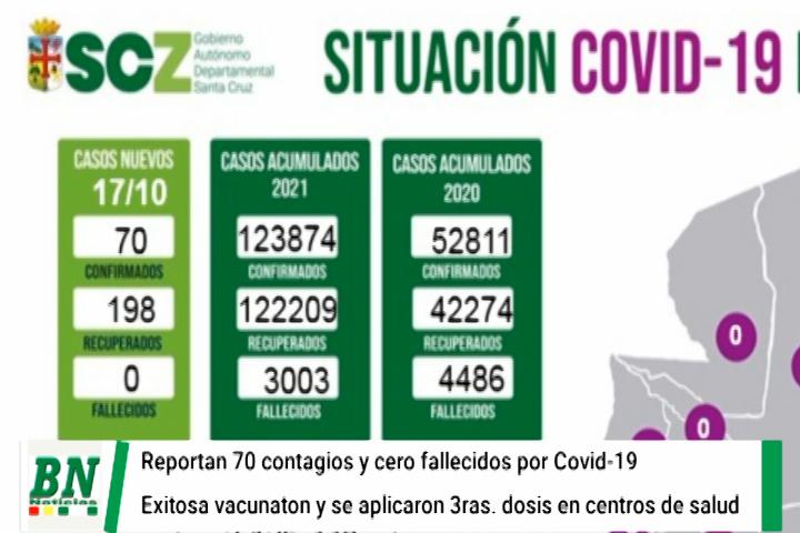 Lee más sobre el artículo Alerta coronavirus, Santa Cruz registra una nueva jornada sin óbitos, pero reporta 70 nuevos contagios