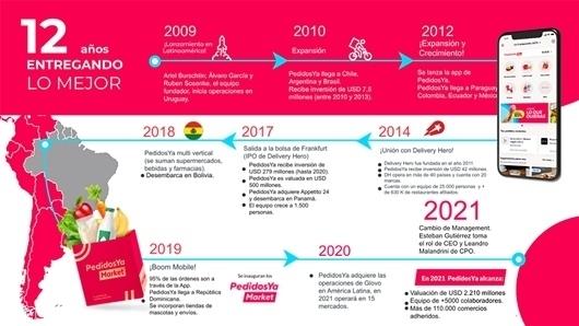 Lee más sobre el artículo PedidosYa, el unicornio de u$s 2.210 millones, continúa su expansión en Latinoamérica